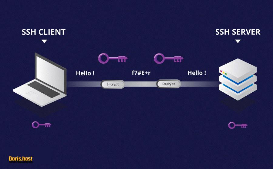نحوه اتصال به پروتکل SSH سمت سرور در ویندوز
