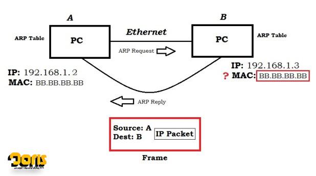 راهاندازی پیامهای پروتکل ARP به چه صورت است؟