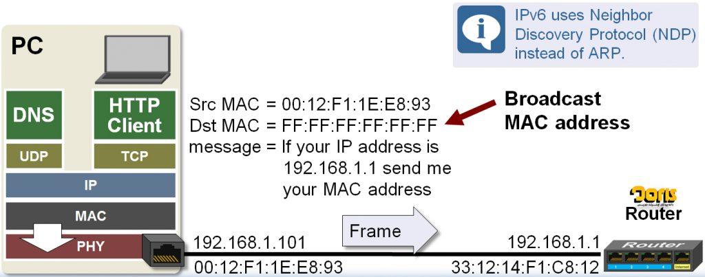 پروتکل ARP به چه صورت اجرا میشود؟